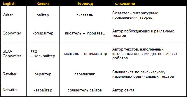 Что такое копирайтер, райтер, seo-копирайтер, рерайтер и нетрайтер: значение терминов