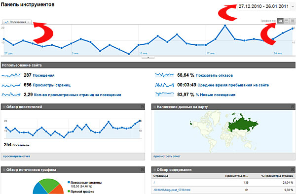 Панель инструментов Google Analytics